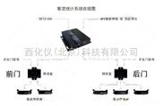 客流量系统/客流量计数器(公车专用)